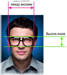 Схема подбора очков на лице мужчины
