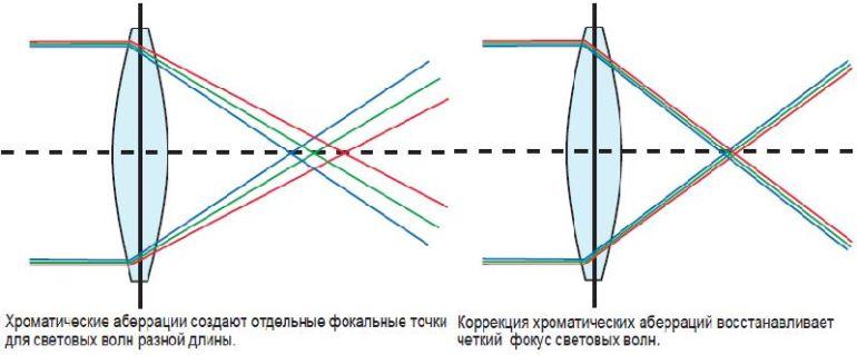 Таблица с линзами