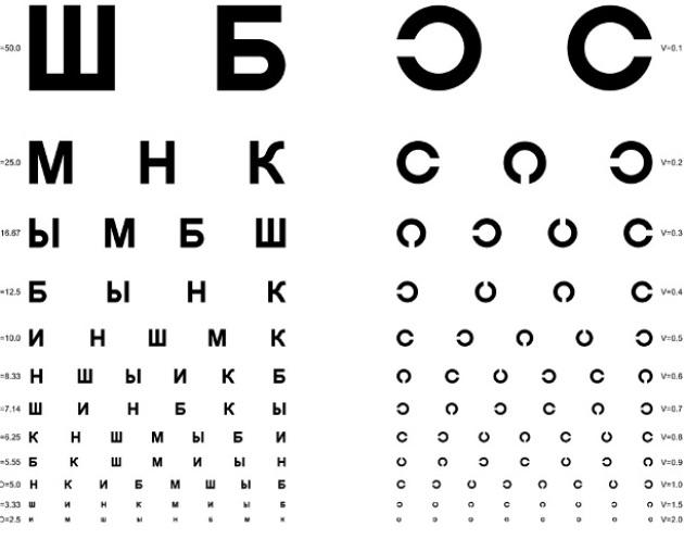 Таблица проверки зрения