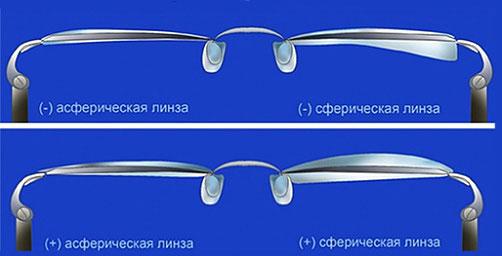 Сферическая и асферическая линза в очках